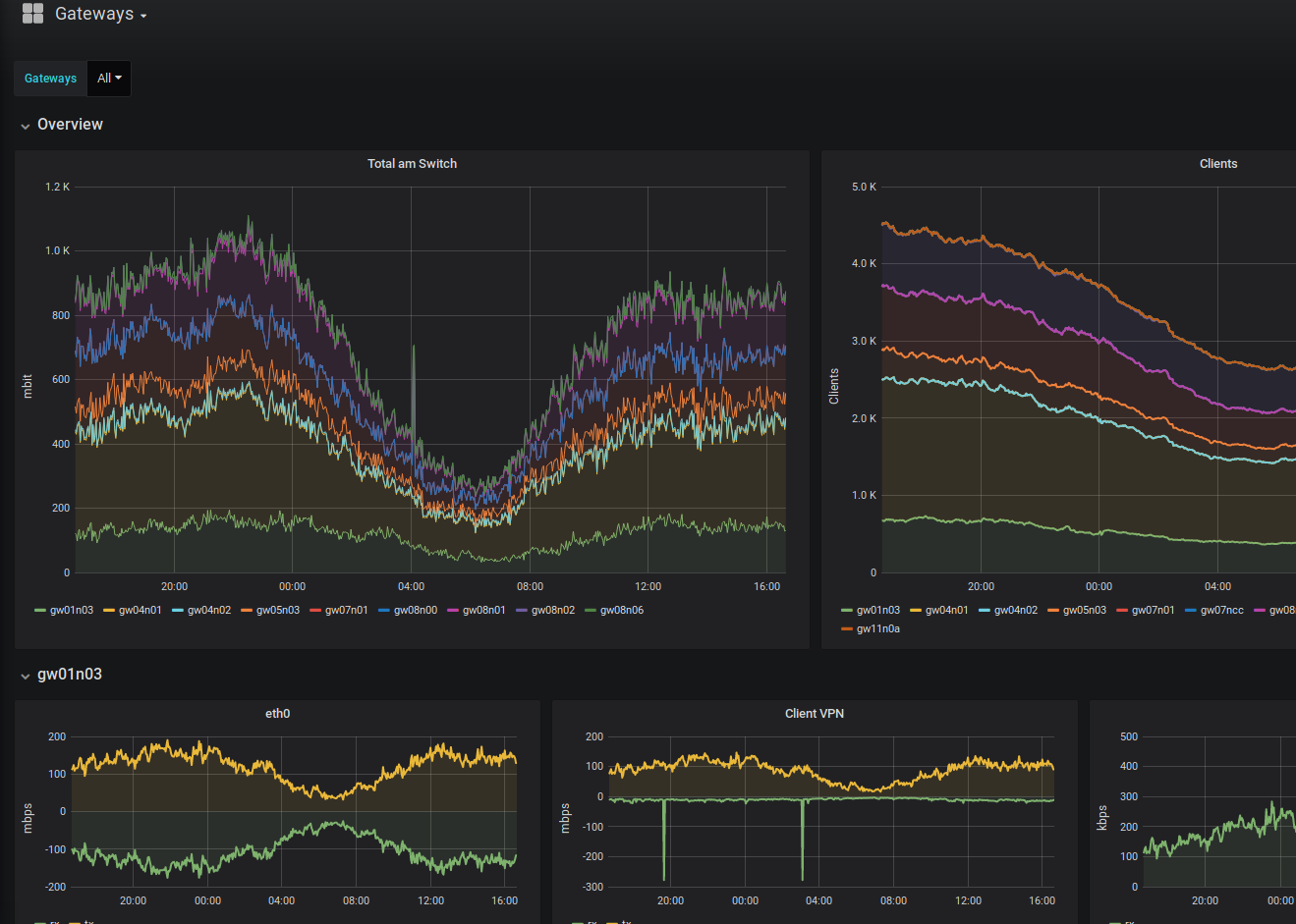 karte:ffs_grafana_gateways.png